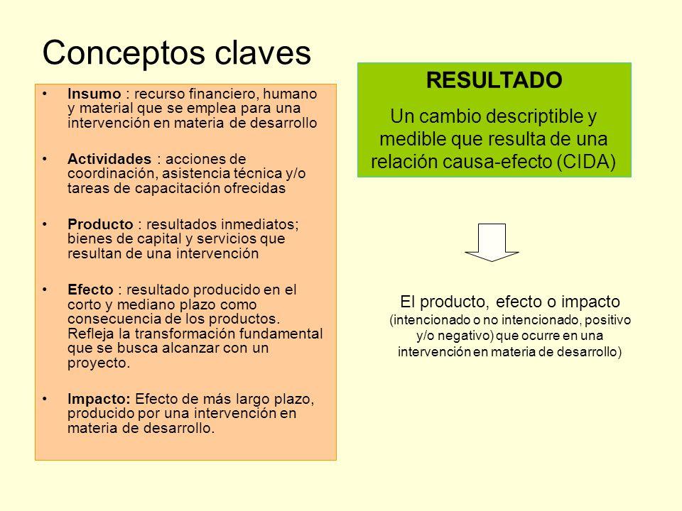Conceptos claves Insumo : recurso financiero, humano y material que se emplea para una intervención en materia de desarrollo Actividades : acciones de
