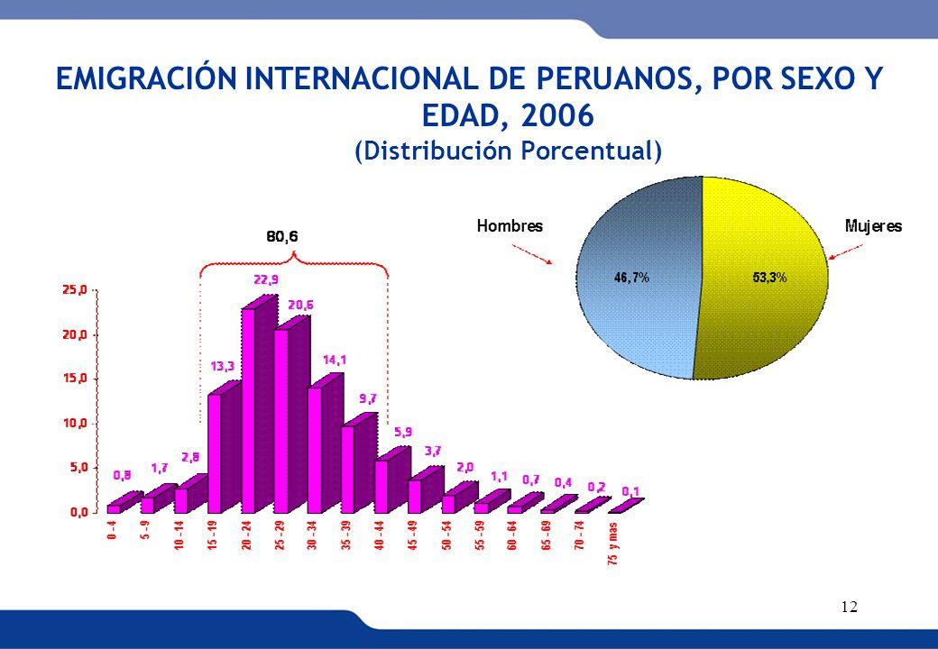 XVI REUNIÓN DEL COMITÉ INTERINSTITUCIONAL DE ESTADÍSTICAS DE MIGRACIONES 12 EMIGRACIÓN INTERNACIONAL DE PERUANOS, POR SEXO Y EDAD, 2006 (Distribución