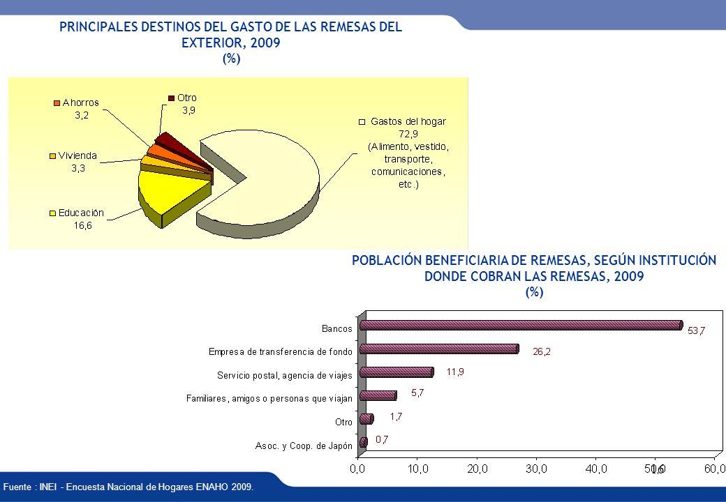 XVI REUNIÓN DEL COMITÉ INTERINSTITUCIONAL DE ESTADÍSTICAS DE MIGRACIONES 16 PRINCIPALES DESTINOS DEL GASTO DE LAS REMESAS DEL EXTERIOR, 2009 (%) Fuent