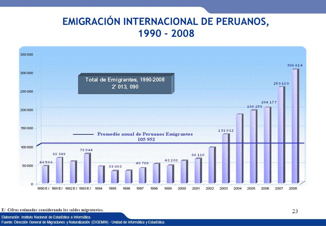XVI REUNIÓN DEL COMITÉ INTERINSTITUCIONAL DE ESTADÍSTICAS DE MIGRACIONES 23 EMIGRACIÓN INTERNACIONAL DE PERUANOS, 1990 - 2008 E/ Cifras estimadas cons