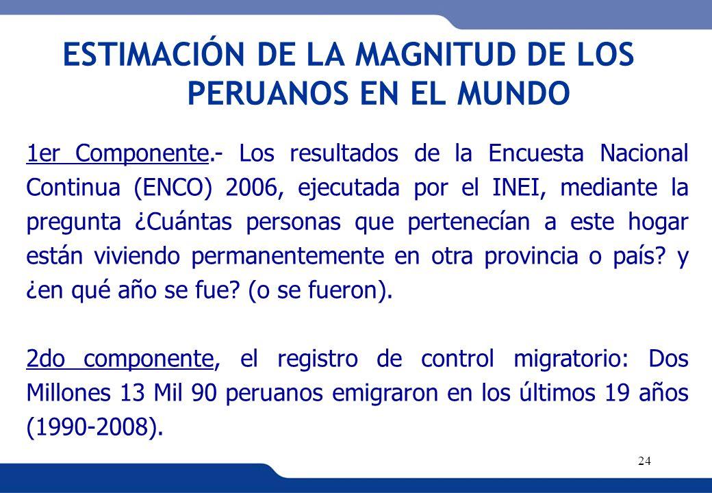 XVI REUNIÓN DEL COMITÉ INTERINSTITUCIONAL DE ESTADÍSTICAS DE MIGRACIONES 24 1er Componente.- Los resultados de la Encuesta Nacional Continua (ENCO) 20