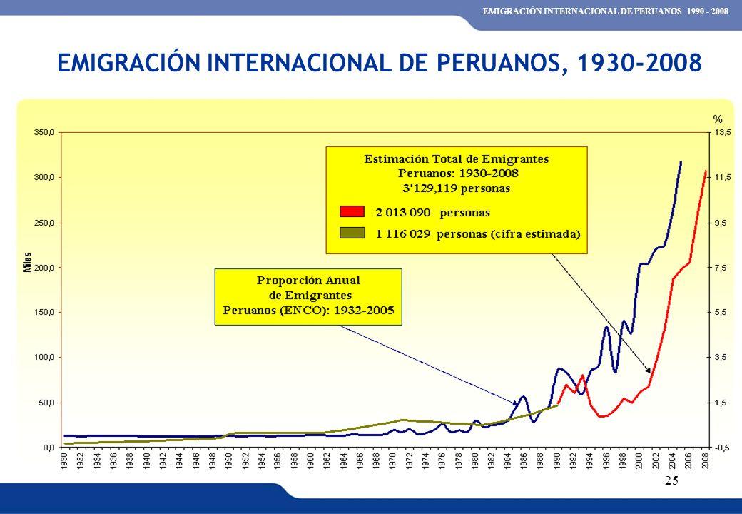 XVI REUNIÓN DEL COMITÉ INTERINSTITUCIONAL DE ESTADÍSTICAS DE MIGRACIONES 25 EMIGRACIÓN INTERNACIONAL DE PERUANOS, 1930-2008 EMIGRACIÓN INTERNACIONAL D