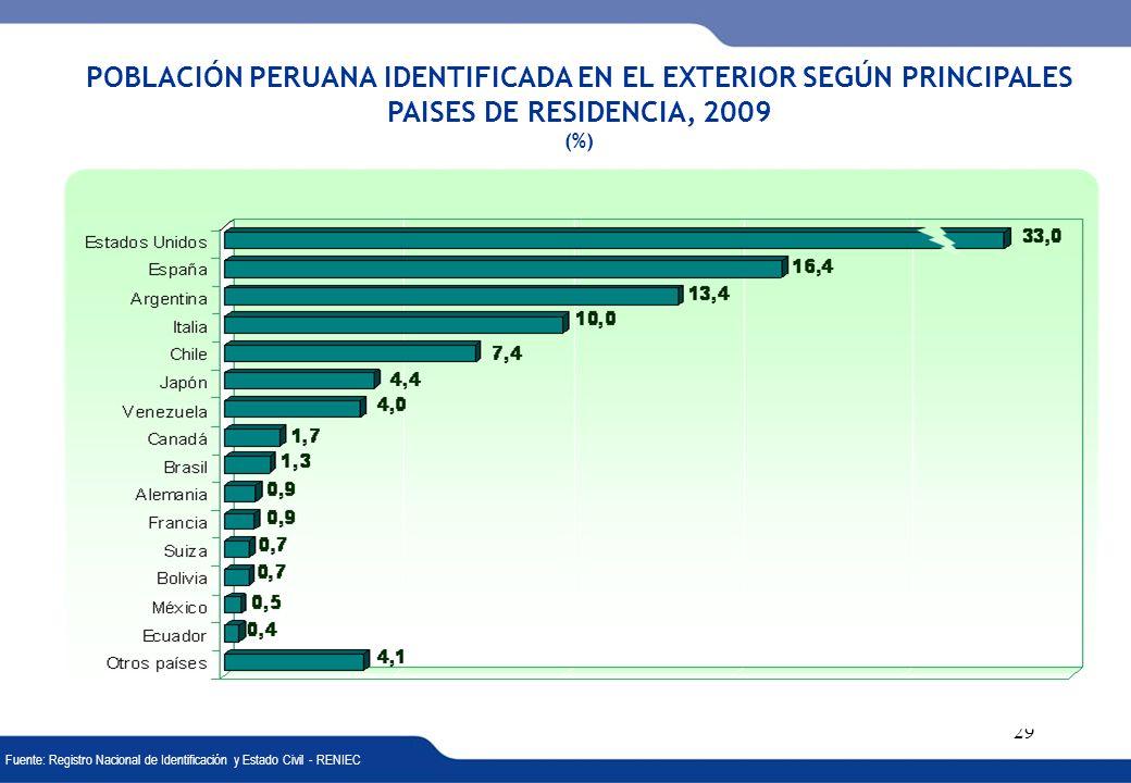 XVI REUNIÓN DEL COMITÉ INTERINSTITUCIONAL DE ESTADÍSTICAS DE MIGRACIONES 29 POBLACIÓN PERUANA IDENTIFICADA EN EL EXTERIOR SEGÚN PRINCIPALES PAISES DE