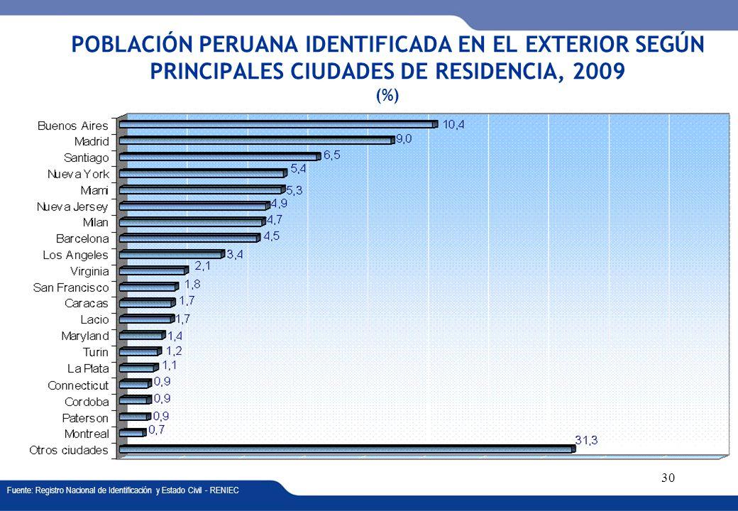 XVI REUNIÓN DEL COMITÉ INTERINSTITUCIONAL DE ESTADÍSTICAS DE MIGRACIONES 30 POBLACIÓN PERUANA IDENTIFICADA EN EL EXTERIOR SEGÚN PRINCIPALES CIUDADES D