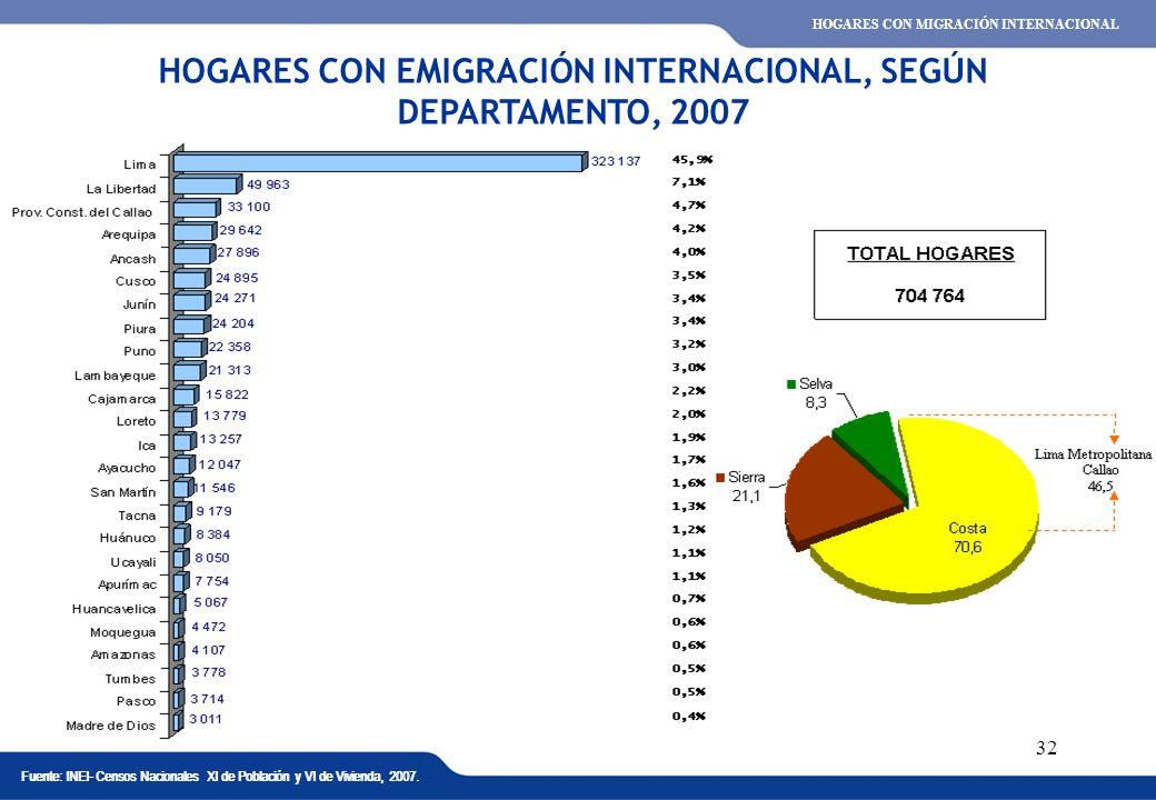 XVI REUNIÓN DEL COMITÉ INTERINSTITUCIONAL DE ESTADÍSTICAS DE MIGRACIONES 32 HOGARES CON EMIGRACIÓN INTERNACIONAL, SEGÚN DEPARTAMENTO, 2007 Fuente: INE