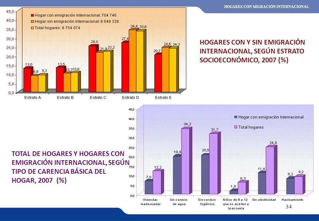 XVI REUNIÓN DEL COMITÉ INTERINSTITUCIONAL DE ESTADÍSTICAS DE MIGRACIONES 34 HOGARES CON Y SIN EMIGRACIÓN INTERNACIONAL, SEGÚN ESTRATO SOCIOECONÓMICO,
