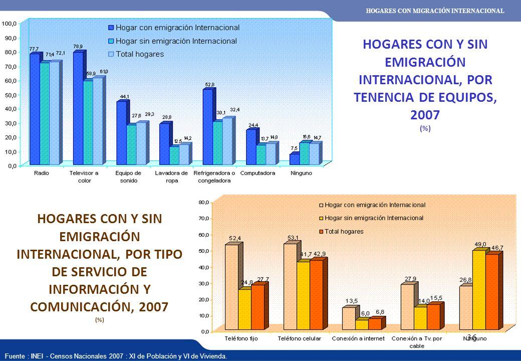 XVI REUNIÓN DEL COMITÉ INTERINSTITUCIONAL DE ESTADÍSTICAS DE MIGRACIONES 36 HOGARES CON Y SIN EMIGRACIÓN INTERNACIONAL, POR TENENCIA DE EQUIPOS, 2007