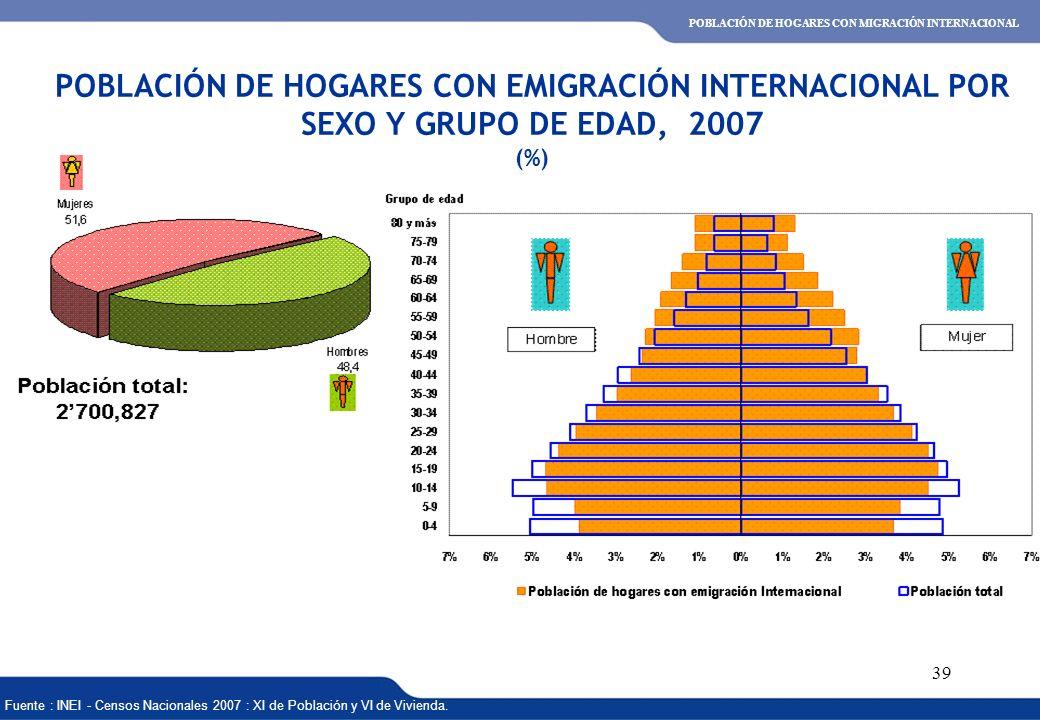 XVI REUNIÓN DEL COMITÉ INTERINSTITUCIONAL DE ESTADÍSTICAS DE MIGRACIONES 39 Fuente : INEI - Censos Nacionales 2007 : XI de Población y VI de Vivienda.