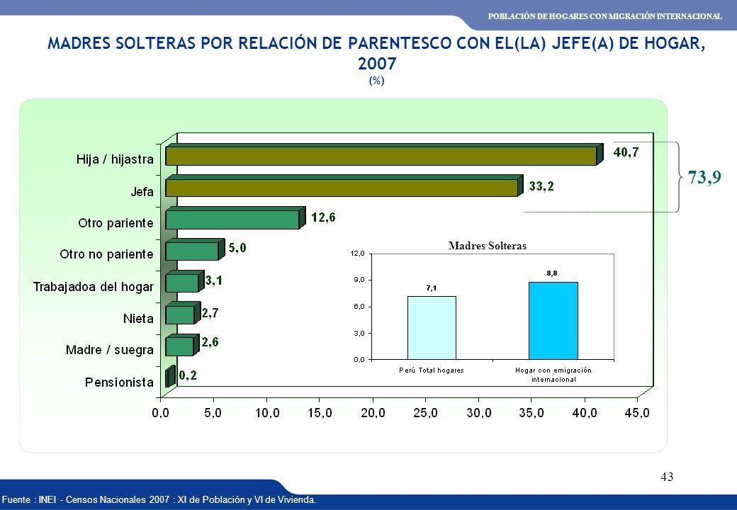 XVI REUNIÓN DEL COMITÉ INTERINSTITUCIONAL DE ESTADÍSTICAS DE MIGRACIONES 43 MADRES SOLTERAS POR RELACIÓN DE PARENTESCO CON EL(LA) JEFE(A) DE HOGAR, 20