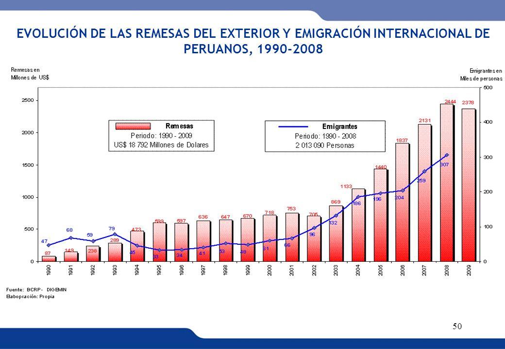 XVI REUNIÓN DEL COMITÉ INTERINSTITUCIONAL DE ESTADÍSTICAS DE MIGRACIONES 50 EVOLUCIÓN DE LAS REMESAS DEL EXTERIOR Y EMIGRACIÓN INTERNACIONAL DE PERUAN