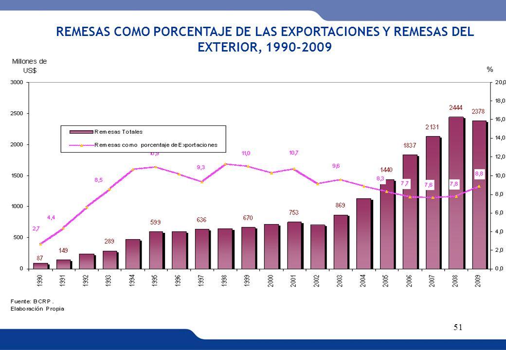 XVI REUNIÓN DEL COMITÉ INTERINSTITUCIONAL DE ESTADÍSTICAS DE MIGRACIONES 51 REMESAS COMO PORCENTAJE DE LAS EXPORTACIONES Y REMESAS DEL EXTERIOR, 1990-