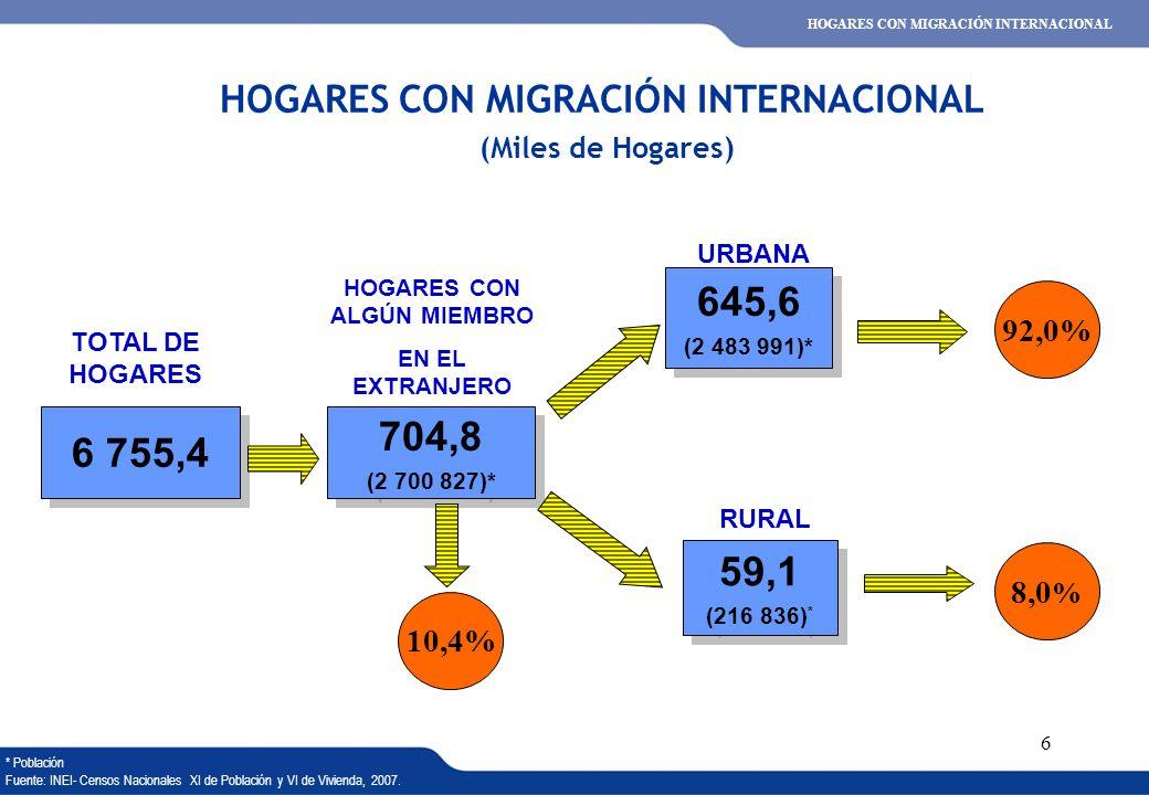 XVI REUNIÓN DEL COMITÉ INTERINSTITUCIONAL DE ESTADÍSTICAS DE MIGRACIONES 6 92,0% 8,0 % HOGARES CON MIGRACIÓN INTERNACIONAL (Miles de Hogares) 6 755,4