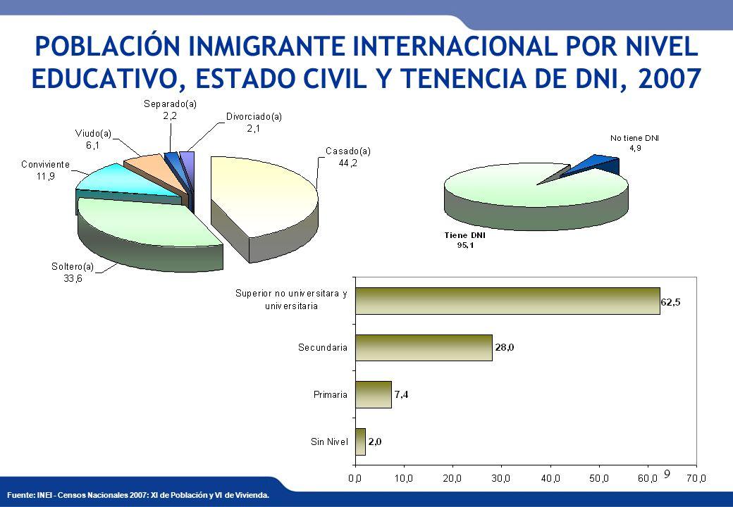 XVI REUNIÓN DEL COMITÉ INTERINSTITUCIONAL DE ESTADÍSTICAS DE MIGRACIONES 40 PRINCIPALES TREINTA DISTRITOS CON MAYOR PROPORCIÓN DE POBLACIÓN DE HOGARES CON EMIGRACIÓN INTERNACIONAL, 2007 (%) Fuente: INEI - Censos Nacionales 2007: XI de Población y VI de Vivienda.