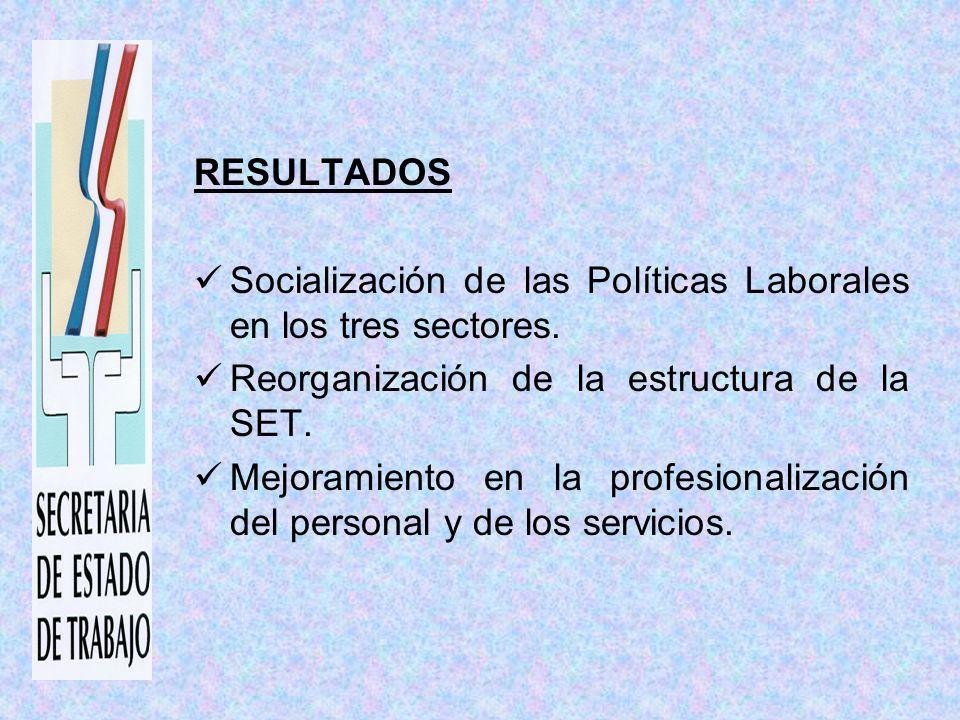 RESULTADOS Socialización de las Políticas Laborales en los tres sectores.