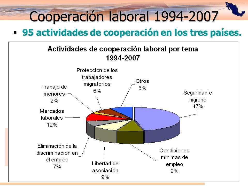 Cooperación laboral 1994-2007 95 actividades de cooperación en los tres países. 95 actividades de cooperación en los tres países.