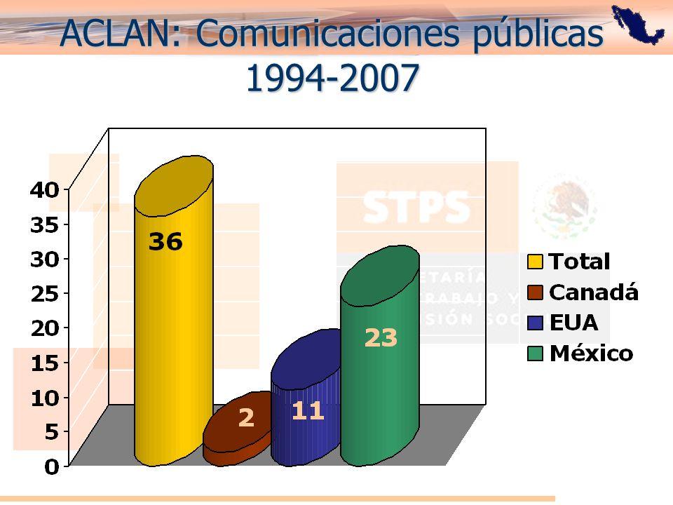 ACLAN: Comunicaciones públicas 1994-2007