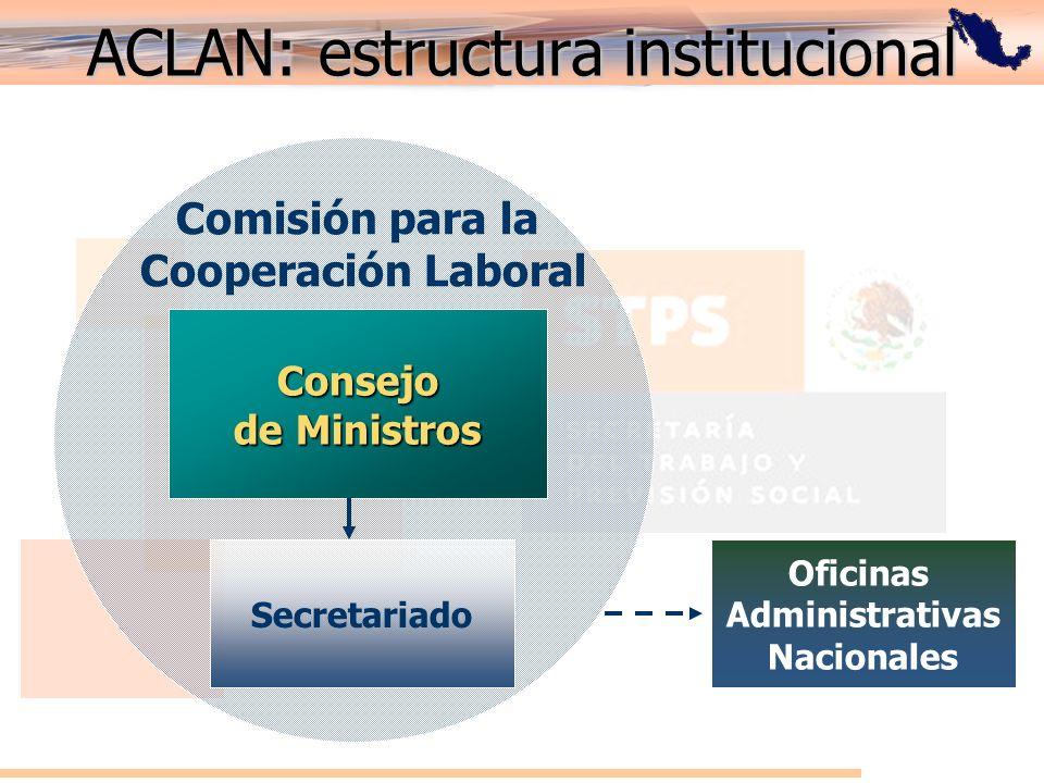 ACLAN: estructura institucional Comisión para la Cooperación Laboral Consejo de Ministros Secretariado Oficinas Administrativas Nacionales