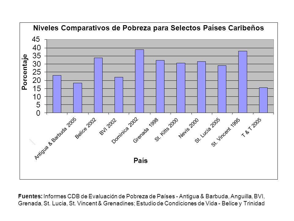 Fuentes: Informes CDB de Evaluación de Pobreza de Países - Antigua & Barbuda, Anguilla, BVI, Grenada, St. Lucia, St. Vincent & Grenadines; Estudio de