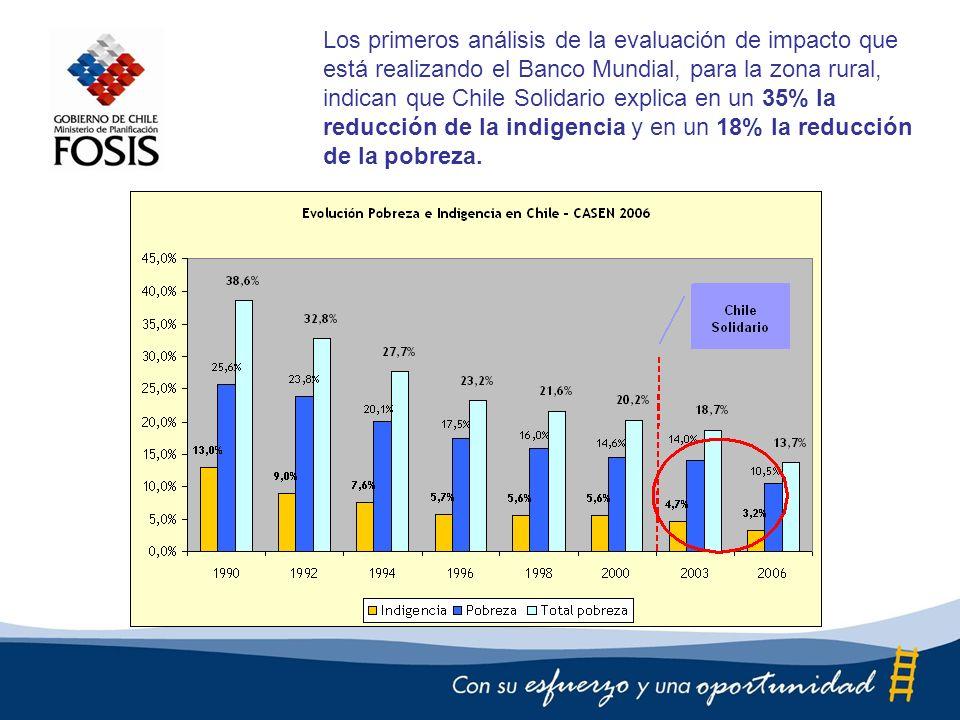 Los primeros análisis de la evaluación de impacto que está realizando el Banco Mundial, para la zona rural, indican que Chile Solidario explica en un 35% la reducción de la indigencia y en un 18% la reducción de la pobreza.
