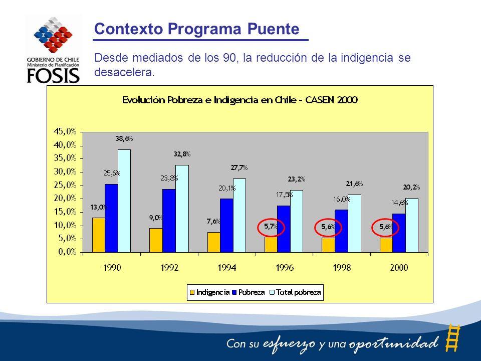 Contexto Programa Puente Desde mediados de los 90, la reducción de la indigencia se desacelera.