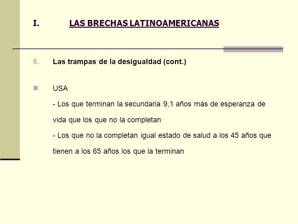 I.LAS BRECHAS LATINOAMERICANAS 6.Las trampas de la desigualdad (cont.) USA - Los que terminan la secundaria 9,1 años más de esperanza de vida que los