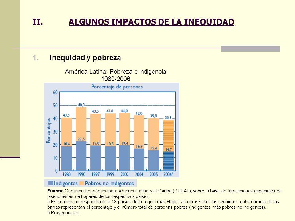 II.ALGUNOS IMPACTOS DE LA INEQUIDAD 1.Inequidad y pobreza Fuente: Comisión Económica para América Latina y el Caribe (CEPAL), sobre la base de tabulac