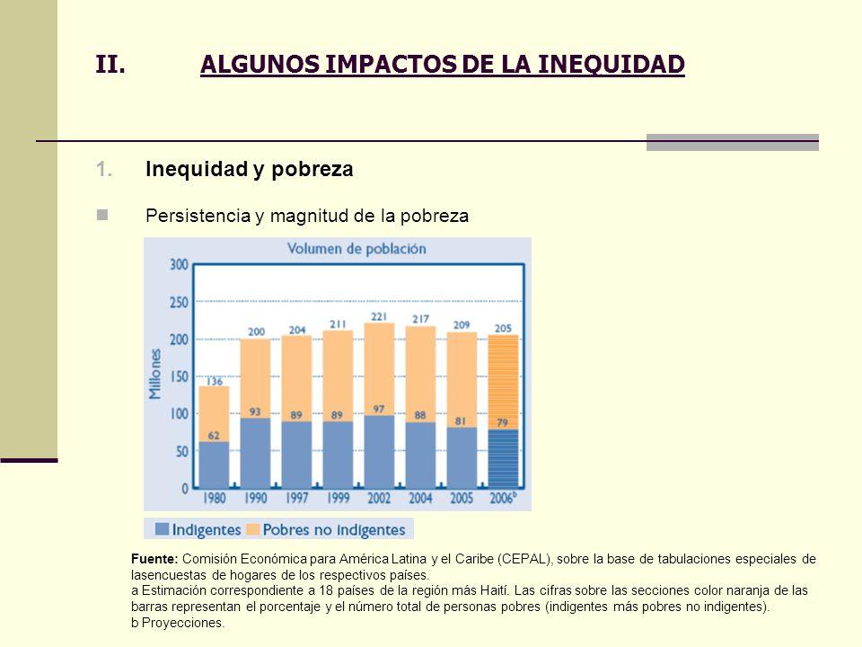 II.ALGUNOS IMPACTOS DE LA INEQUIDAD 1.Inequidad y pobreza Persistencia y magnitud de la pobreza Fuente: Comisión Económica para América Latina y el Ca