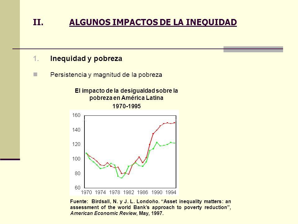 II.ALGUNOS IMPACTOS DE LA INEQUIDAD 1.Inequidad y pobreza Persistencia y magnitud de la pobreza Fuente: Birdsall, N. y J. L. Londoño. Asset inequality