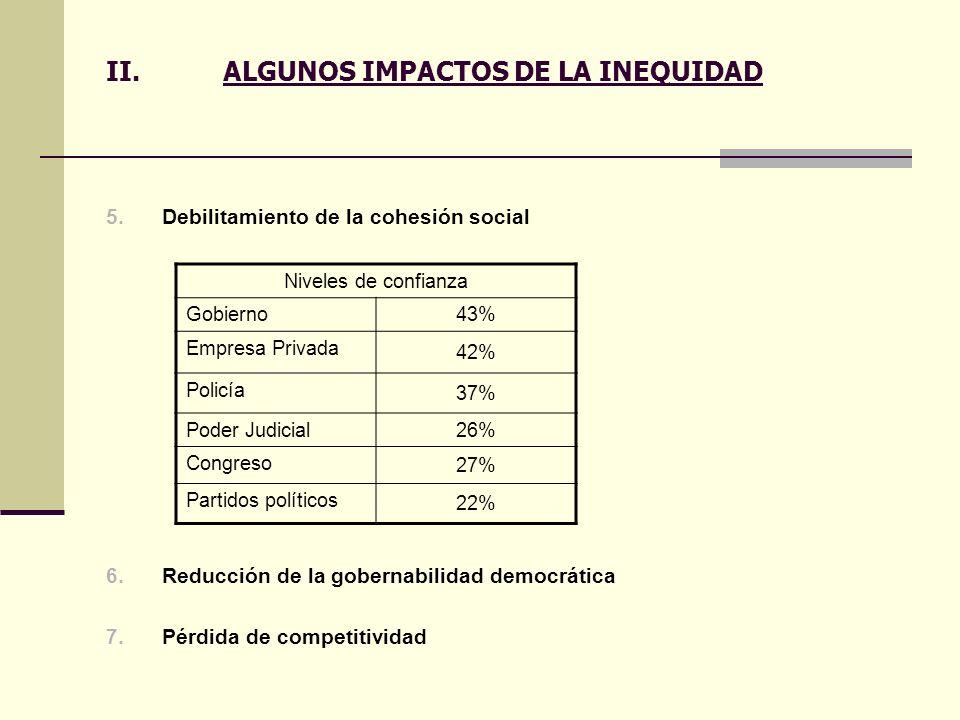 II.ALGUNOS IMPACTOS DE LA INEQUIDAD 5.Debilitamiento de la cohesión social 6.Reducción de la gobernabilidad democrática 7.Pérdida de competitividad Ni