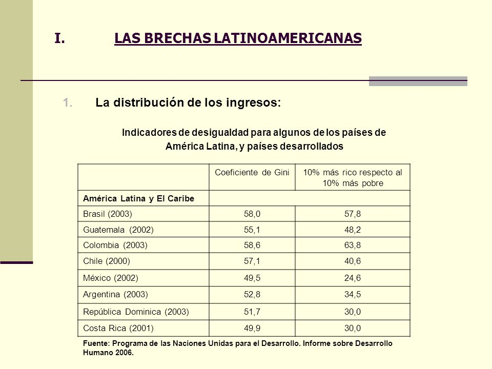 I.LAS BRECHAS LATINOAMERICANAS 1.La distribución de los ingresos: Coeficiente de Gini10% más rico respecto al 10% más pobre América Latina y El Caribe
