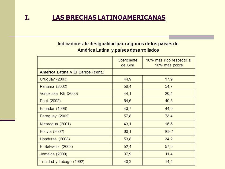 I.LAS BRECHAS LATINOAMERICANAS Indicadores de desigualdad para algunos de los países de América Latina, y países desarrollados Coeficiente de Gini 10%