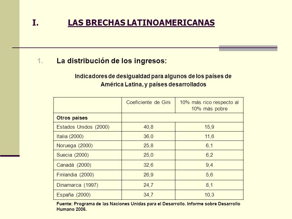 I.LAS BRECHAS LATINOAMERICANAS 1.La distribución de los ingresos: Coeficiente de Gini10% más rico respecto al 10% más pobre Otros países Estados Unido