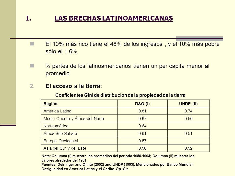 I.LAS BRECHAS LATINOAMERICANAS El 10% más rico tiene el 48% de los ingresos, y el 10% más pobre sólo el 1.6% ¾ partes de los latinoamericanos tienen u