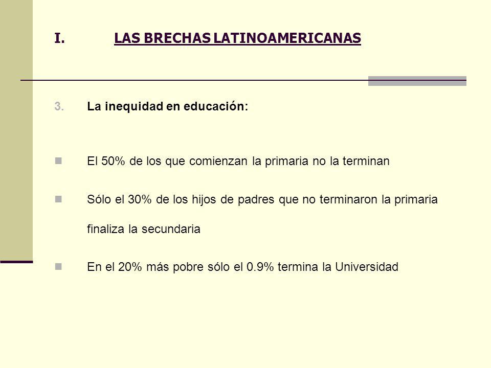 I.LAS BRECHAS LATINOAMERICANAS 3.La inequidad en educación: El 50% de los que comienzan la primaria no la terminan Sólo el 30% de los hijos de padres