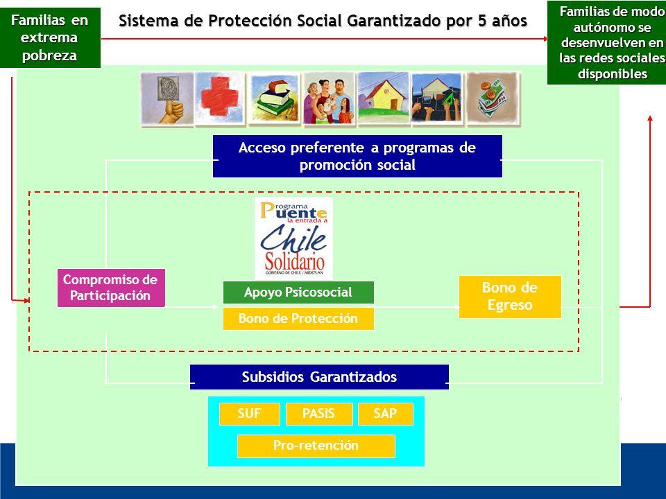 Sistema de Protección Social Garantizado por 5 años Compromiso de Participación Bono de Egreso Subsidios Garantizados Pro-retención SAPPASISSUF Bono de Protección Apoyo Psicosocial Acceso preferente a programas de promoción social Familias en extrema pobreza Familias de modo autónomo se desenvuelven en las redes sociales disponibles