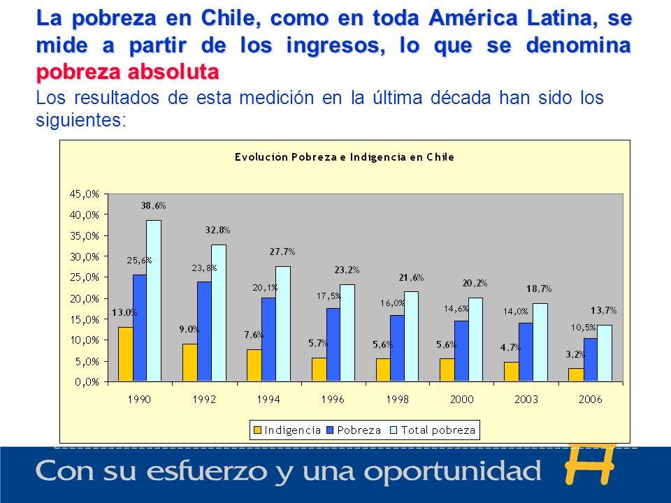 La pobreza en Chile, como en toda América Latina, se mide a partir de los ingresos, lo que se denomina pobreza absoluta Los resultados de esta medición en la última década han sido los siguientes: