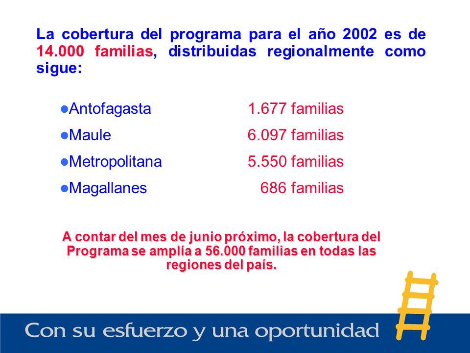La cobertura del programa para el año 2002 es de 14.000 familias, distribuidas regionalmente como sigue: Antofagasta1.677 familias Maule6.097 familias Metropolitana5.550 familias Magallanes 686 familias A contar del mes de junio próximo, la cobertura del Programa se amplía a 56.000 familias en todas las regiones del país.