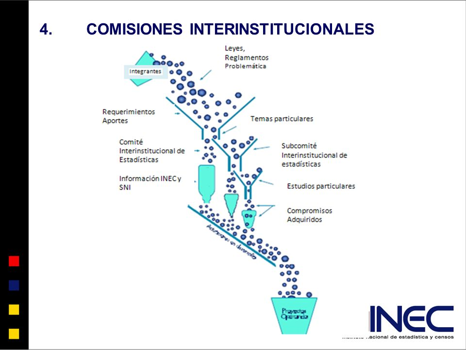 4.COMISIONES INTERINSTITUCIONALES