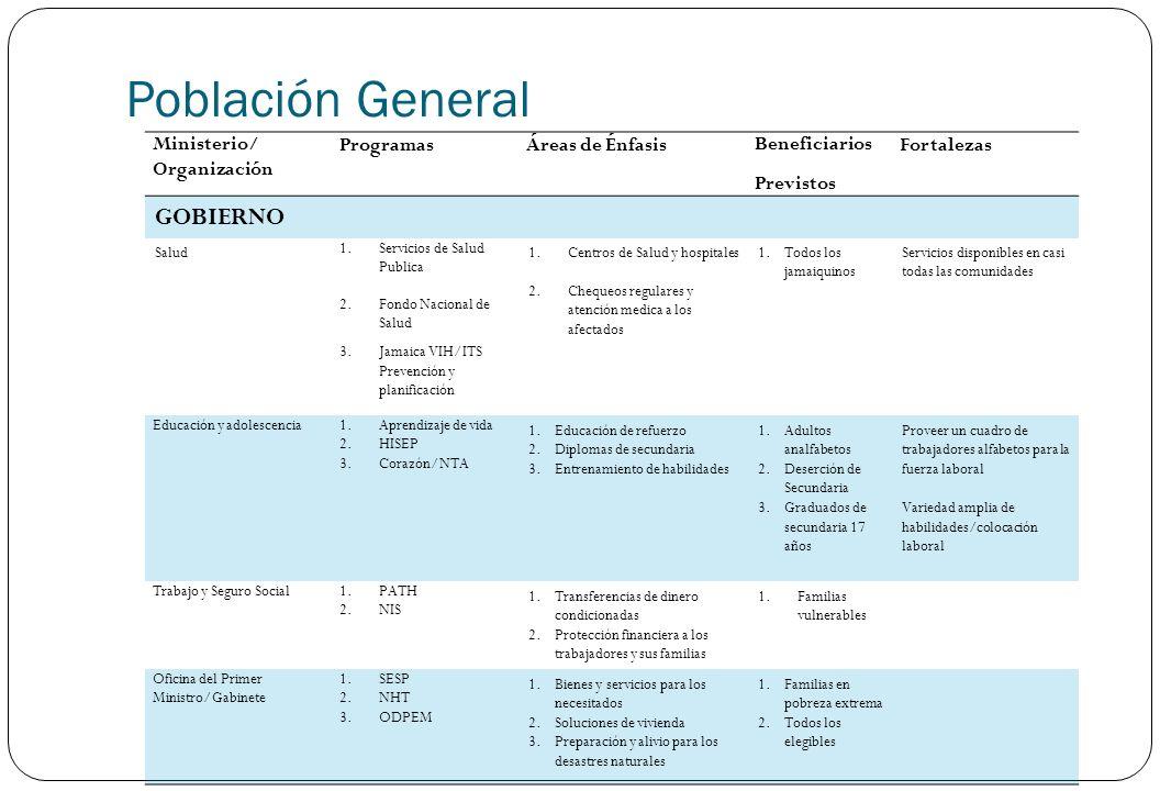 Población General Ministerio/ Organización ProgramasÁreas de ÉnfasisBeneficiarios Previstos Fortalezas GOBIERNO Salud 1.Servicios de Salud Publica 2.F