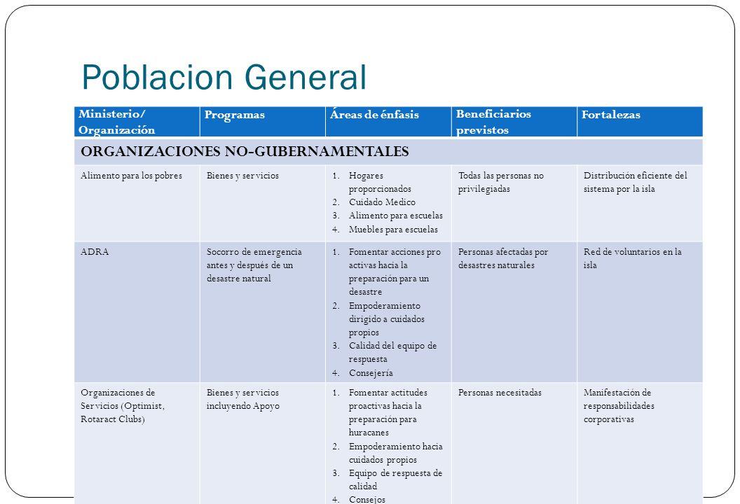 Poblacion General Ministerio/ Organización ProgramasÁreas de énfasisBeneficiarios previstos Fortalezas ORGANIZACIONES NO-GUBERNAMENTALES Alimento para