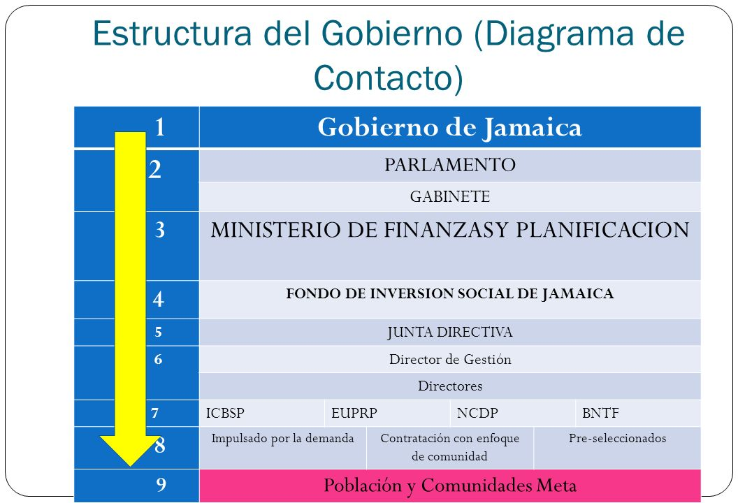 Estructura del Gobierno (Diagrama de Contacto) 1Gobierno de Jamaica 2 PARLAMENTO GABINETE 3MINISTERIO DE FINANZAS Y PLANIFICACION 4 FONDO DE INVERSION