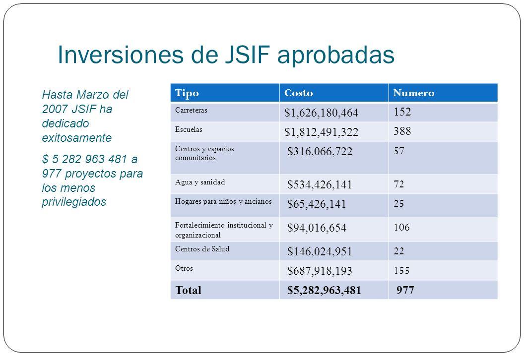 Inversiones de JSIF aprobadas TipoCostoNumero Carreteras $1,626,180,464152 Escuelas $1,812,491,322388 Centros y espacios comunitarios $316,066,722 57