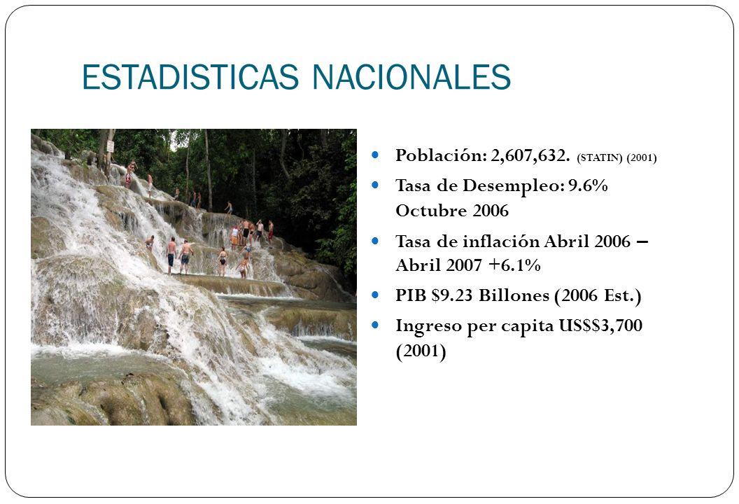 ESTADISTICAS NACIONALES Población: 2,607,632. (STATIN) (2001) Tasa de Desempleo: 9.6% Octubre 2006 Tasa de inflación Abril 2006 – Abril 2007 +6.1% PIB