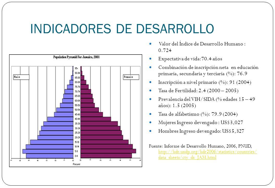 INDICADORES DE DESARROLLO Valor del Índice de Desarrollo Humano : 0.724 Expectativa de vida:70.4 años Combinación de inscripción neta en educación pri