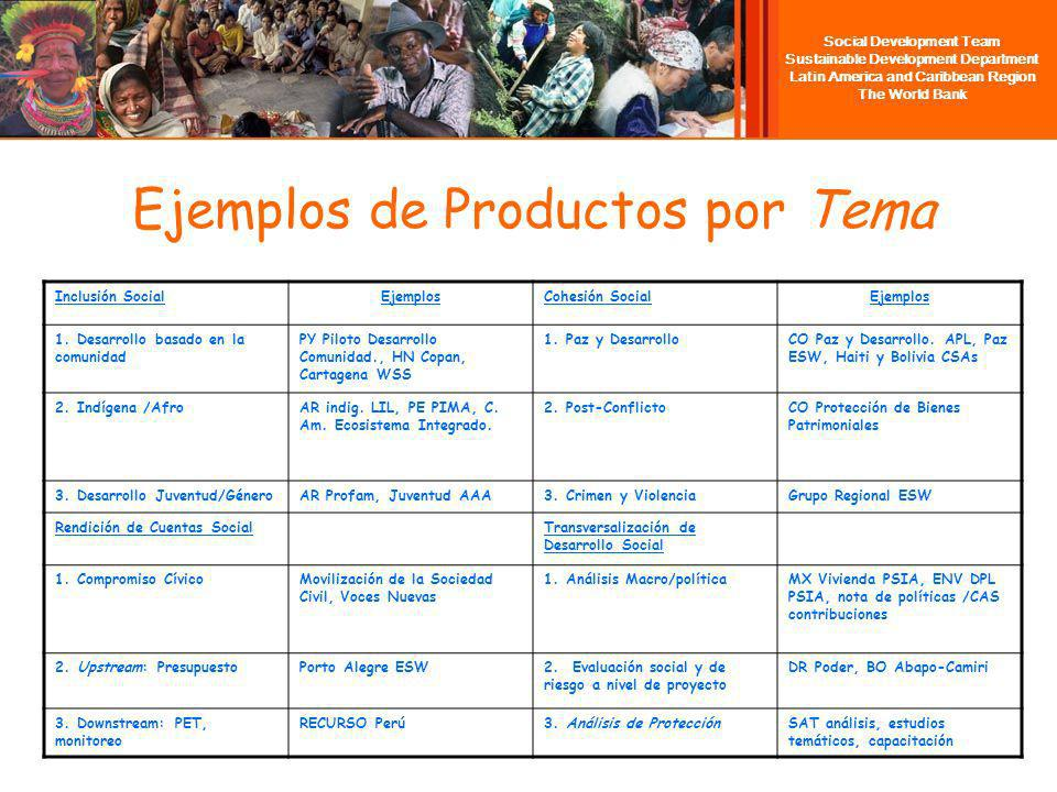 Social Development Team Sustainable Development Department Latin America and Caribbean Region The World Bank Ejemplos de Productos por Tema Inclusión SocialEjemplosCohesión SocialEjemplos 1.