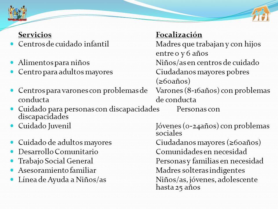 ServiciosFocalización Centros de cuidado infantilMadres que trabajan y con hijos entre 0 y 6 años Alimentos para niñosNiños/as en centros de cuidado Centro para adultos mayoresCiudadanos mayores pobres (60años) Centros para varones con problemas de Varones (8-16años) con problemas conductade conducta Cuidado para personas con discapacidadesPersonas con discapacidades Cuidado JuvenilJóvenes (0-24años) con problemas sociales Cuidado de adultos mayoresCiudadanos mayores (60años) Desarrollo ComunitarioComunidades en necesidad Trabajo Social GeneralPersonas y familias en necesidad Asesoramiento familiarMadres solteras indigentes Línea de Ayuda a Niños/asNiños/as, jóvenes, adolescente hasta 25 años