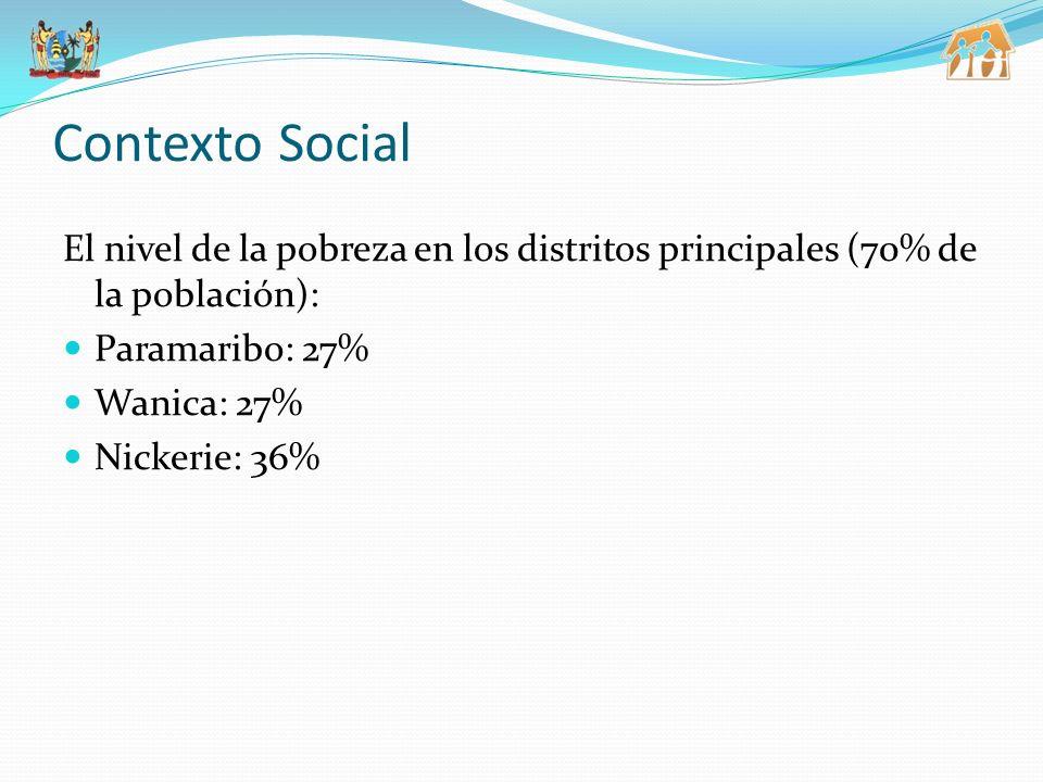 Contexto Social El nivel de la pobreza en los distritos principales (70% de la población): Paramaribo: 27% Wanica: 27% Nickerie: 36%