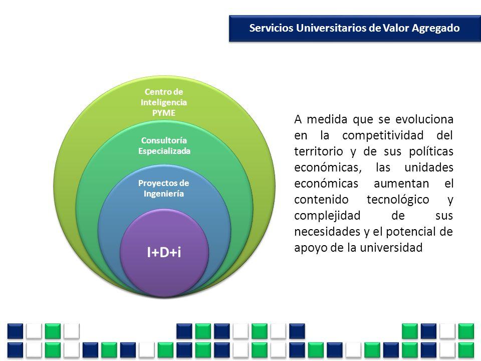 Servicios Universitarios de Valor Agregado A medida que se evoluciona en la competitividad del territorio y de sus políticas económicas, las unidades