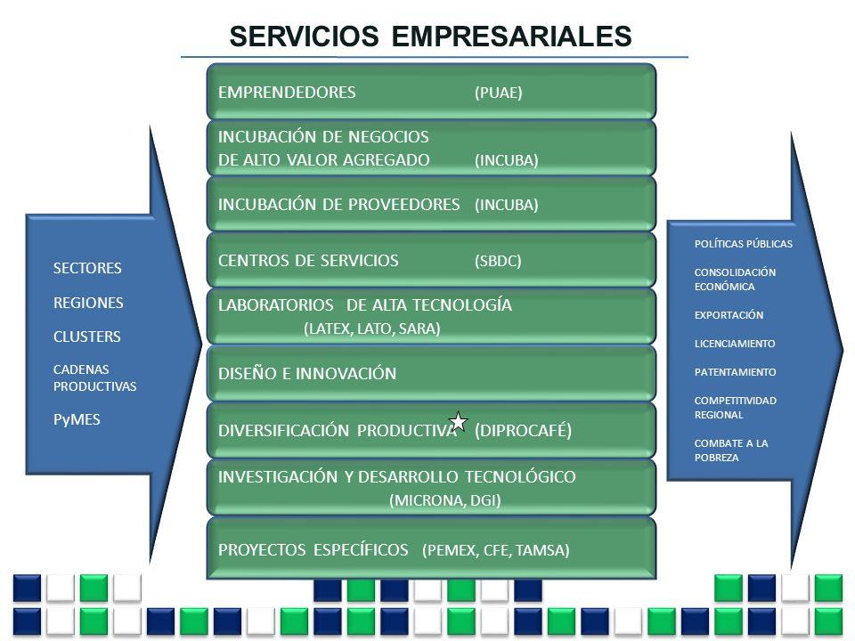 EMPRENDEDORES (PUAE) CENTROS DE SERVICIOS (SBDC) LABORATORIOS DE ALTA TECNOLOGÍA (LATEX, LATO, SARA) INCUBACIÓN DE NEGOCIOS DE ALTO VALOR AGREGADO (IN