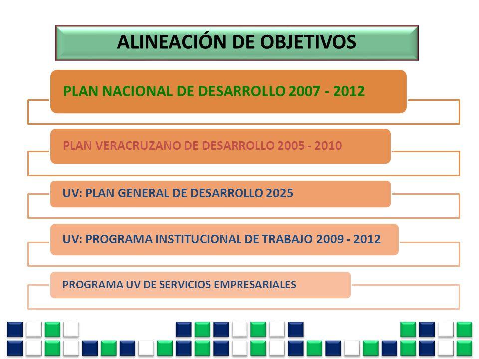 ALINEACIÓN DE OBJETIVOS PLAN NACIONAL DE DESARROLLO 2007 - 2012 PLAN VERACRUZANO DE DESARROLLO 2005 - 2010 UV: PLAN GENERAL DE DESARROLLO 2025 UV: PRO